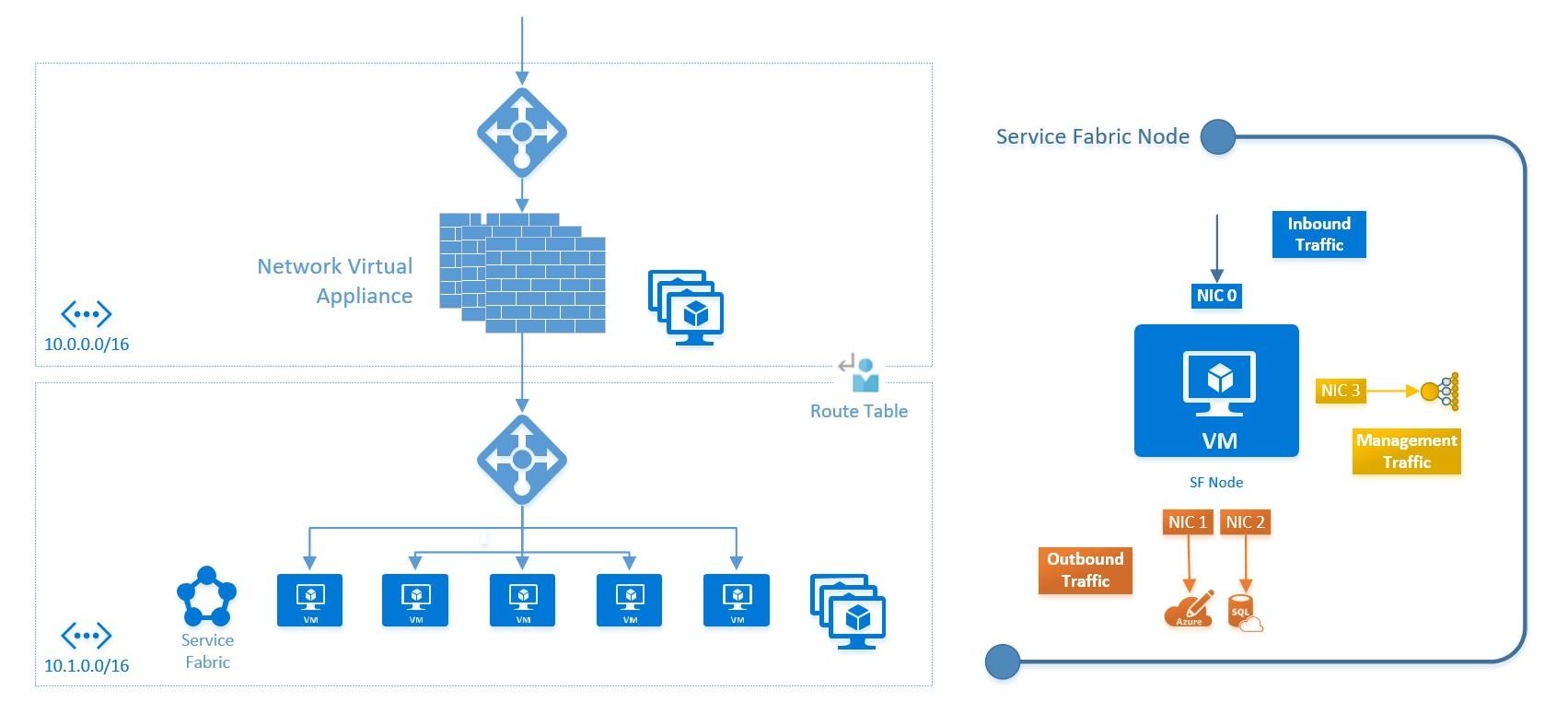 Cloud Architecture Pattern Network Amp Perimeter Security
