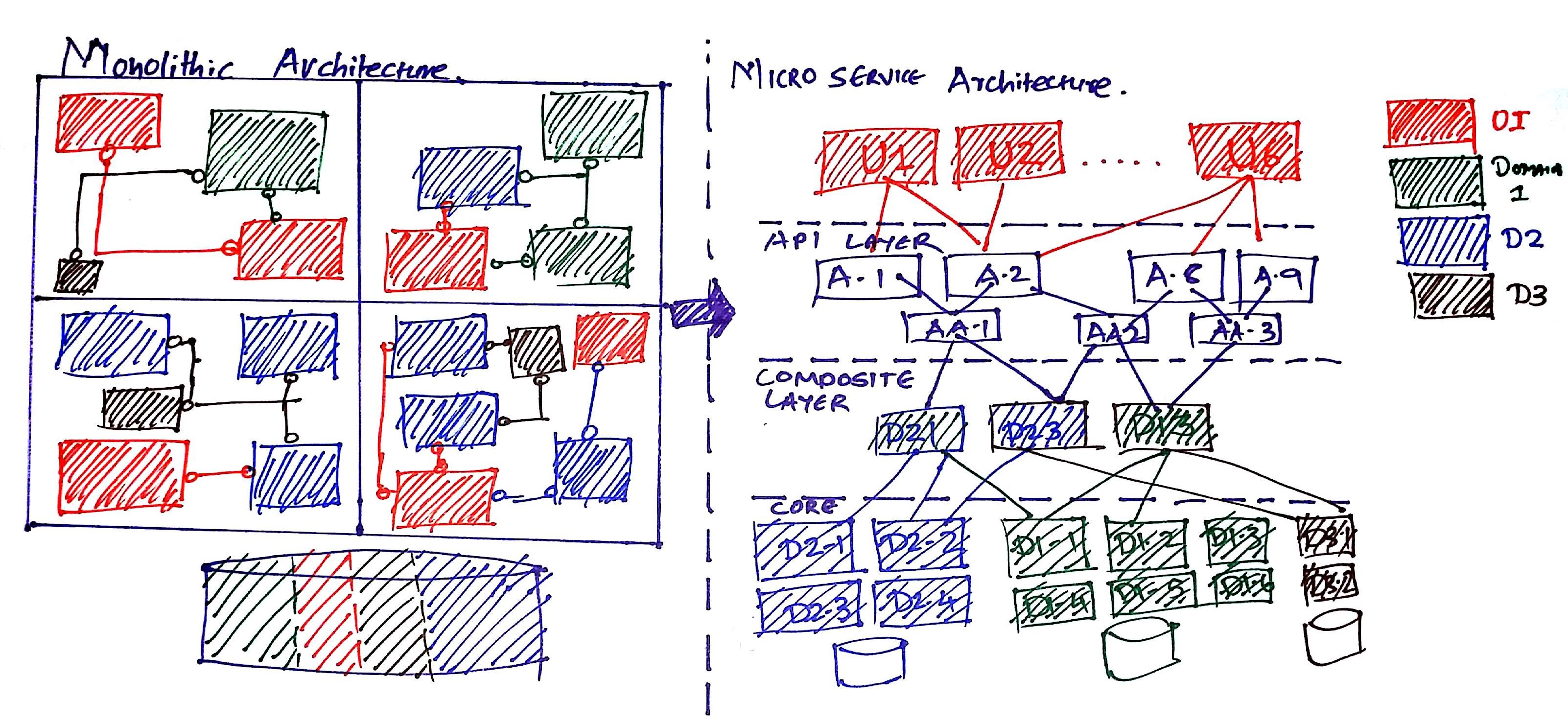Cloud Microservices Design Patterns