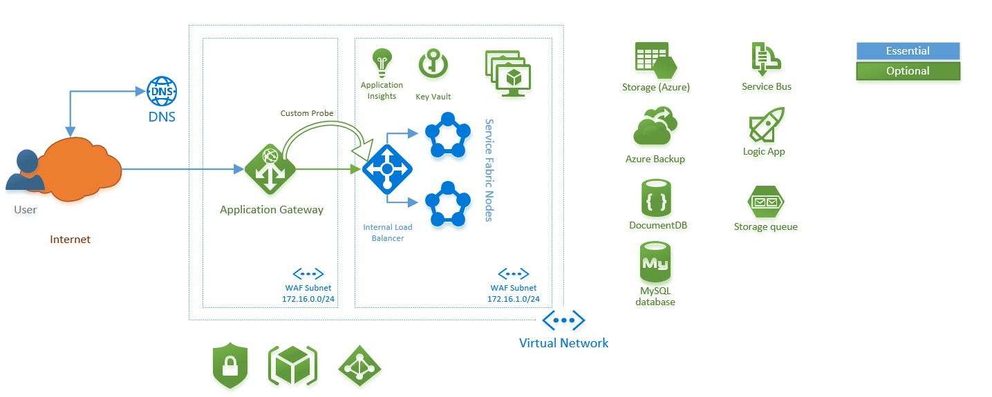 Cloud Architecture Pattern: Azure Service Fabric and