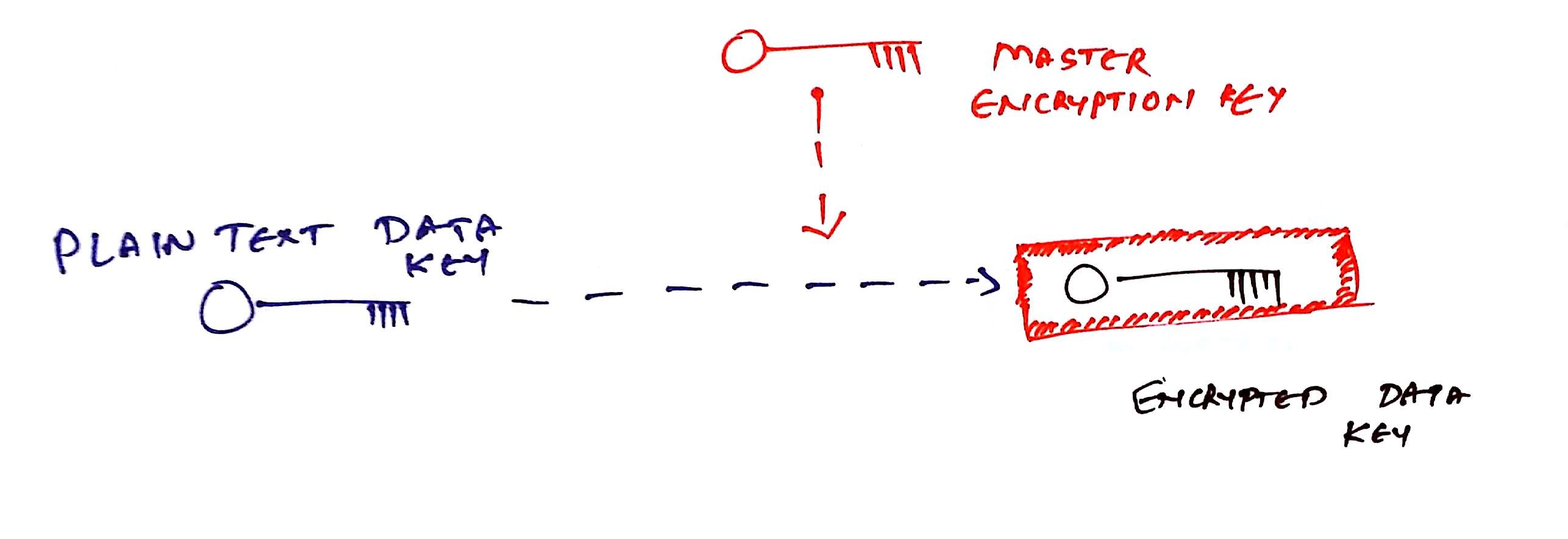 Cloud Architecture Pattern: Envelope Encryption (or Digital